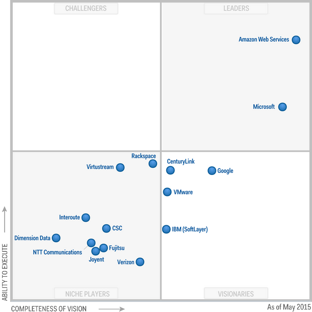 Gartner_Magic_Quadrant_Cloud