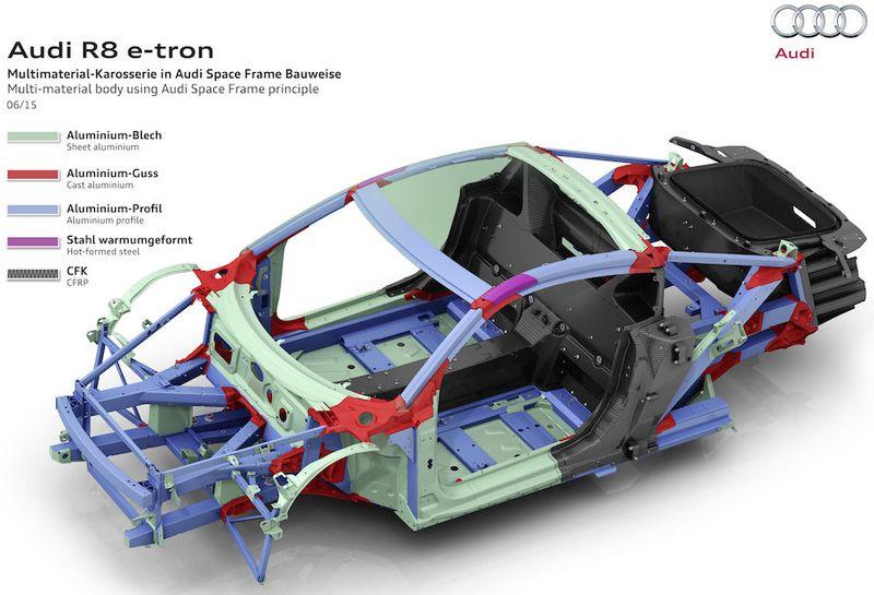 Audi R8 e-tron ASF