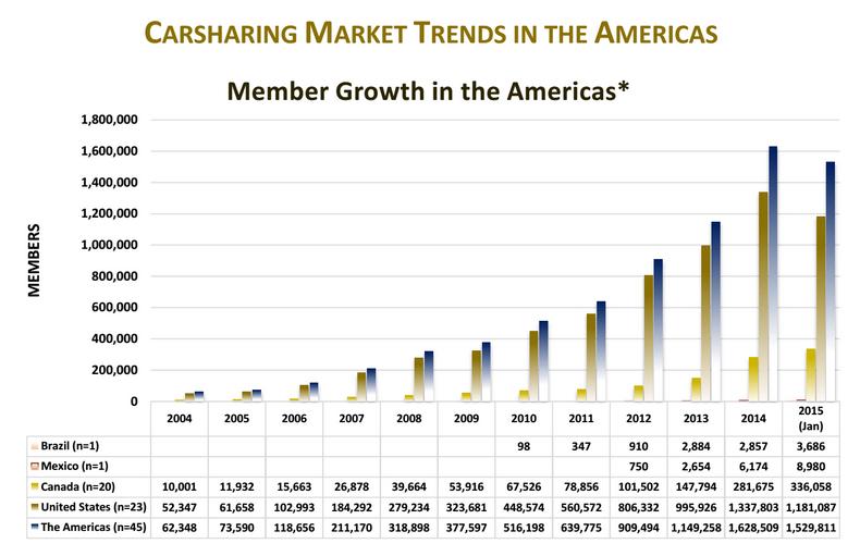 Carsharing Americas
