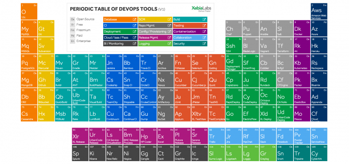 Periodic table of devops tools by xebialabs on skylights periodic table of devops tools by xebialabs urtaz Images